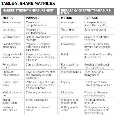 Share Matrices