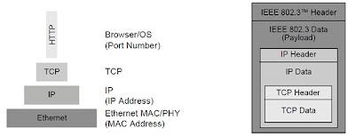 TCP-IP teoria