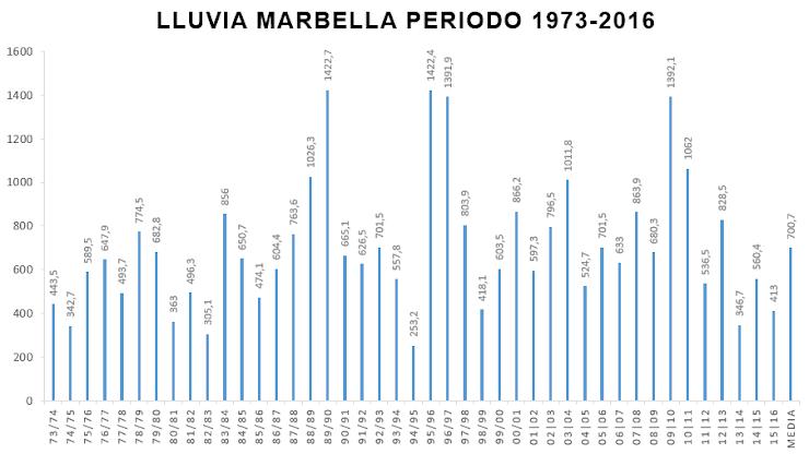 Gráfica lluvia Marbella 1973-2016