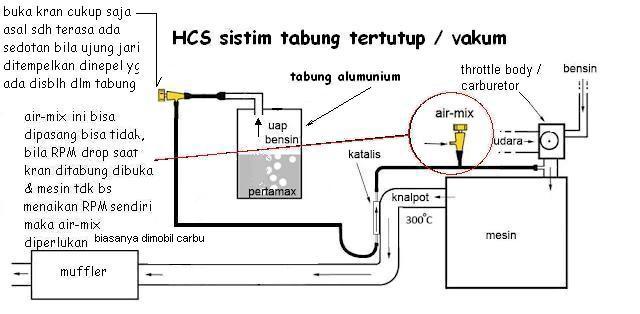 HCS SISTIM TABUNG TERTUTUP / VAKUM