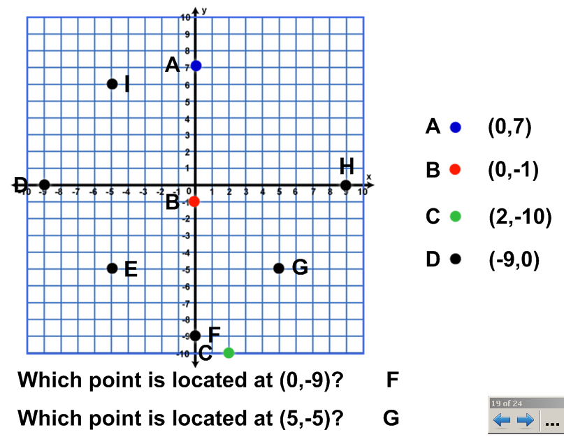 Coordinate Plane Lessons Tes Teach – Coordinate Graph Worksheets