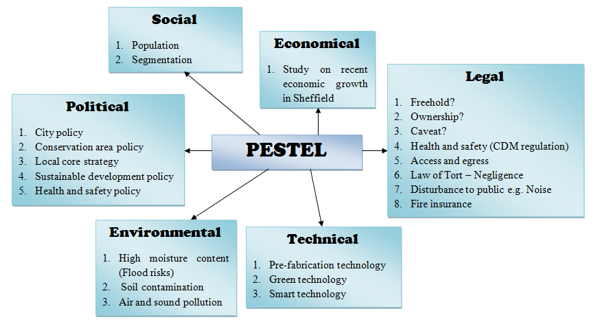 situational and pestel analysis at bp commerce essay Pestel analysis is one of the tools can support the organisations to estimate  macro-environmental factors which can have an impact on them.