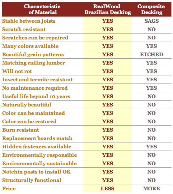 Comparison of composite decking brands Compare composite decking brands