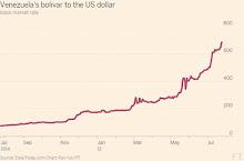 Financial Times: El bolívar entró en caída libre