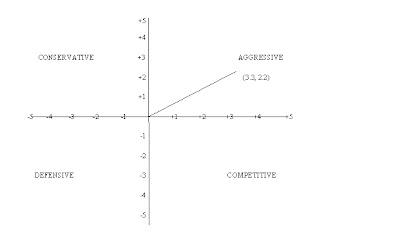 walmart space matrix analysis