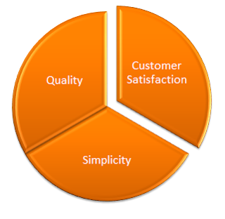 definition of customer satisfaction There are dozens of factors contributing to the success (or failure) of businesses,  and customer satisfaction is one of them discover the top 5 reasons why you.