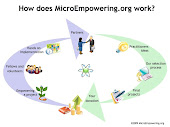 MicroEmpowering.org