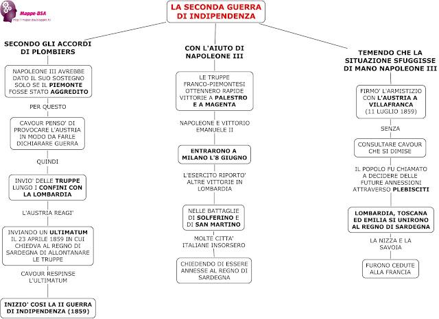 mappedsa mappa schema dsa dislessia risorgimento unità d'Italia seconda guerra indipendenza