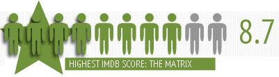Wachowski's the matrix imdb rating