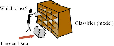 Classification of Book in The Library of Books in The Library