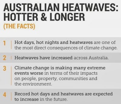 climate council facts on heatwaves