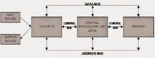 Bagan Sistem Komputer Minimal