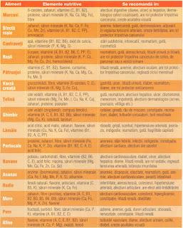 Informatii medicale despre prepararea si consumarea sucurilor in sezonul rece