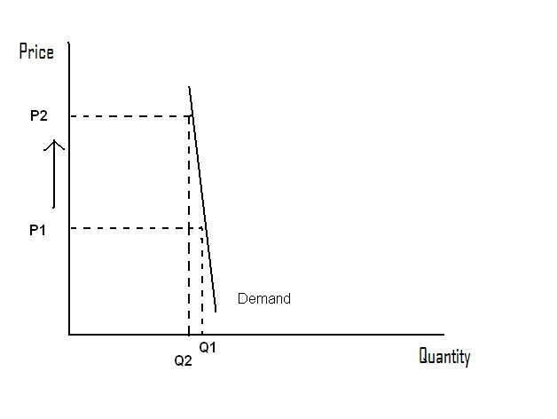 Zombie Politics: Relatively Inelastic Demand Curve
