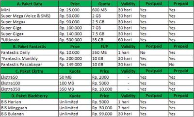 Modem Esia Max-D, harga dan paket internet
