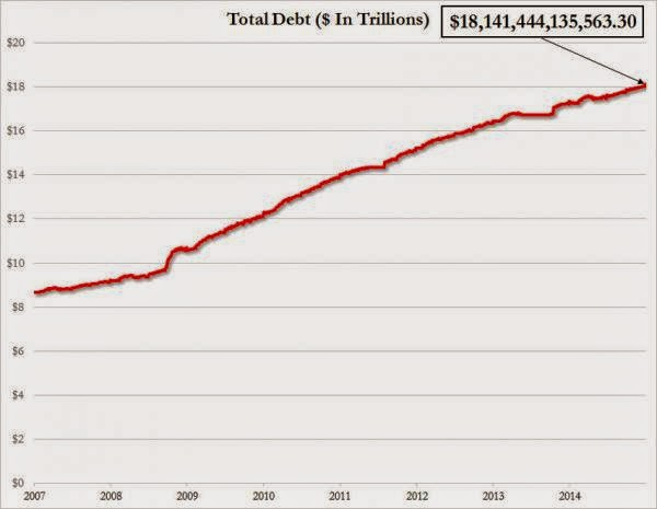 US Debt Soars By $100 Billion On Last Day Of 2014, Hits Record $18.14 Trillion