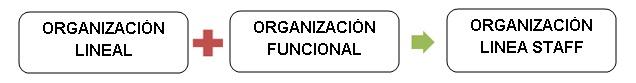 Tipos de estructura altas y bajas: Organización Lineal Sta