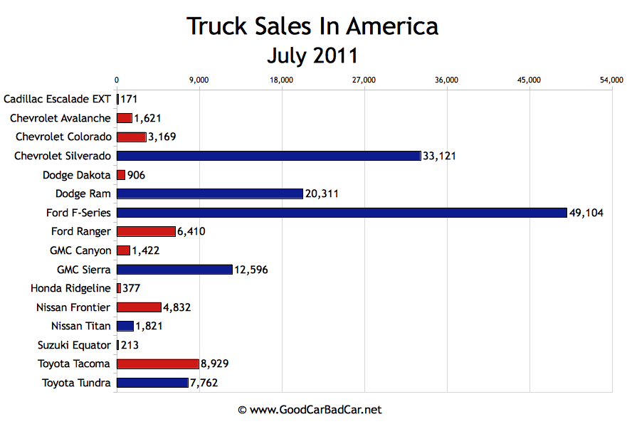 Twins Auto Sales >> Minivan Sales And Truck Sales In America - July 2011