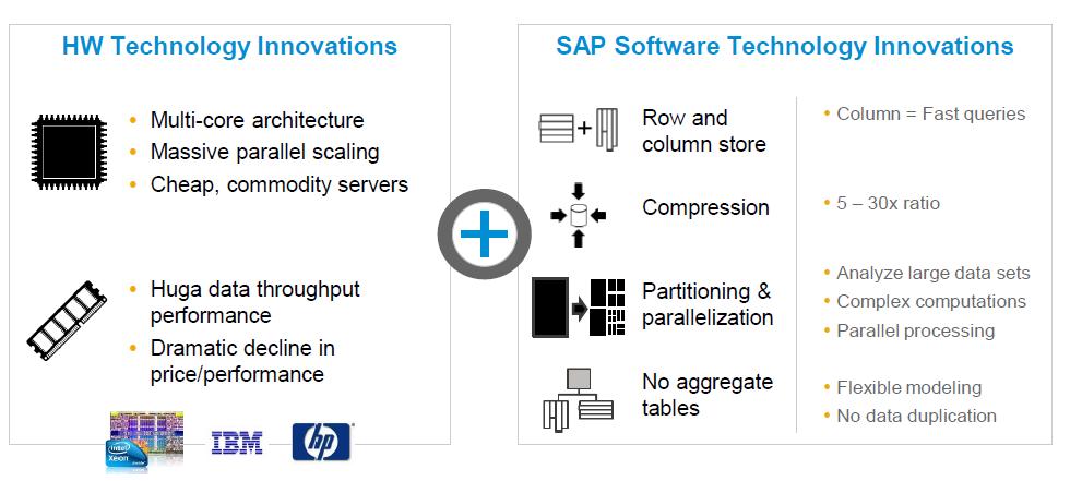 SAP Sample Data / Test Database