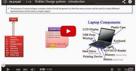 Java ee builder design pattern playlist for Pool design pattern java