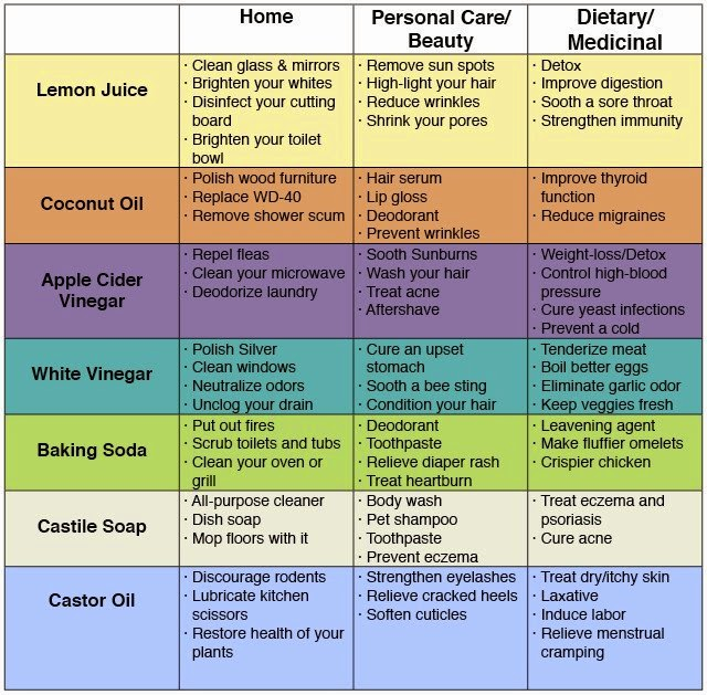 72 Uses For Common Natural Products That Save Money & Avoid Toxins