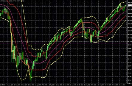 Using double bollinger bands
