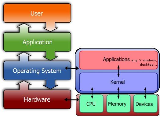 thrashing in operating system pdf