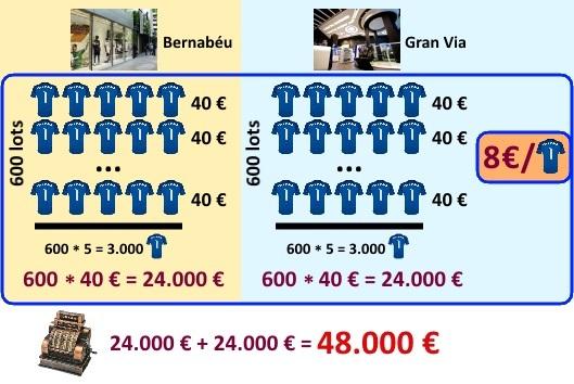 Distribució de les vendes entre les dues botigues