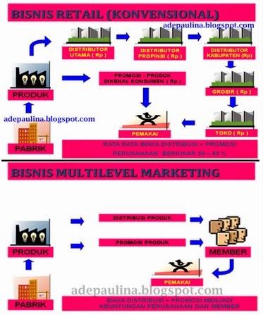 Perbandingan Sistem distribusi bisnis konvensional dan MLM, bisnis modal kecil