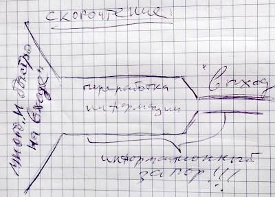 Информационная воронка скорочтения: чем быстрее на входе - тем медленнее на выходе!
