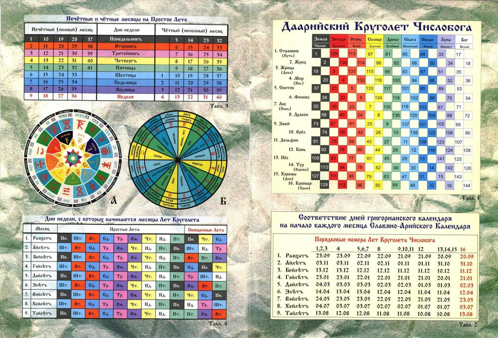 Вечный лунно-солнечный церковный календарь