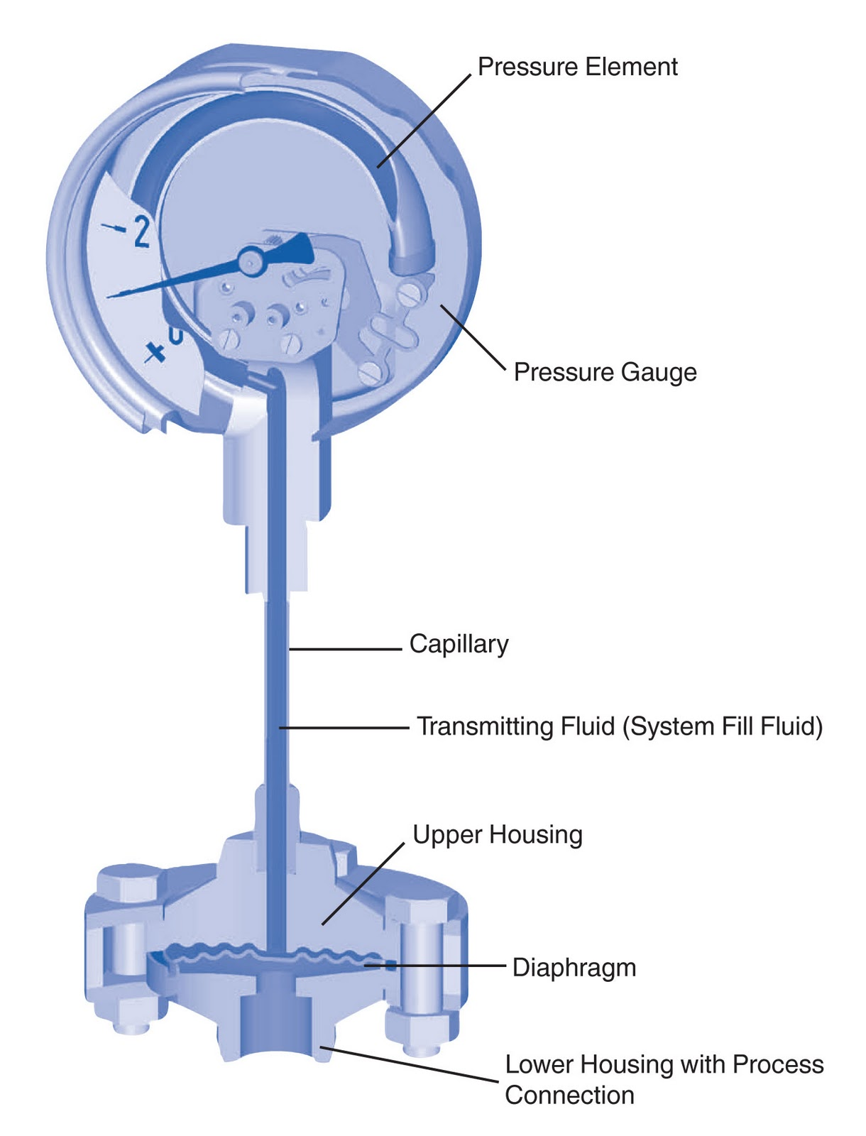 Wika pressure gauge %2526 diaph wika pressure transmitter connection diagram efcaviation com  at edmiracle.co