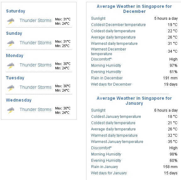 Labels Weather Forecast Singapore