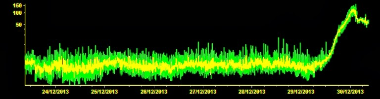Evolution du trémor du volcan Etna, 30 decembre 2013