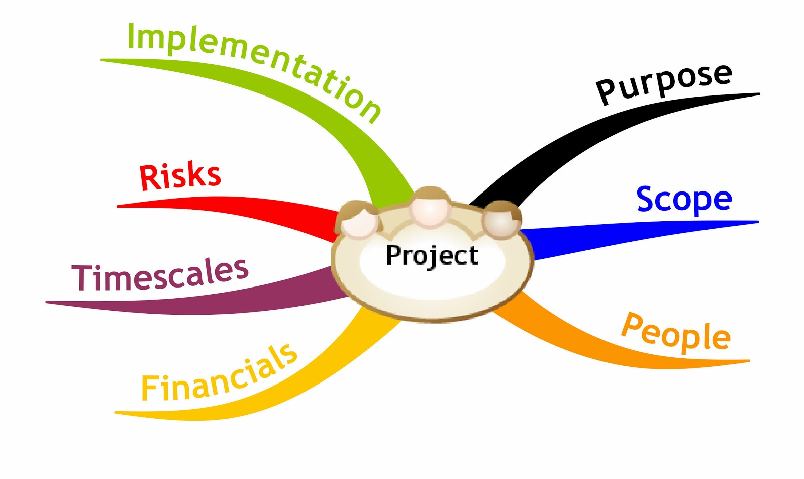 Perencanaan Resiko Proyek