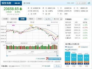 中国株コバンザメ投資 香港ハンセン指数20130702