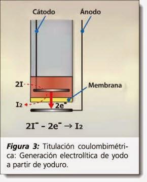 Titulación Coulombimétrica: generación electrolítica de yodo a partir de yoduro