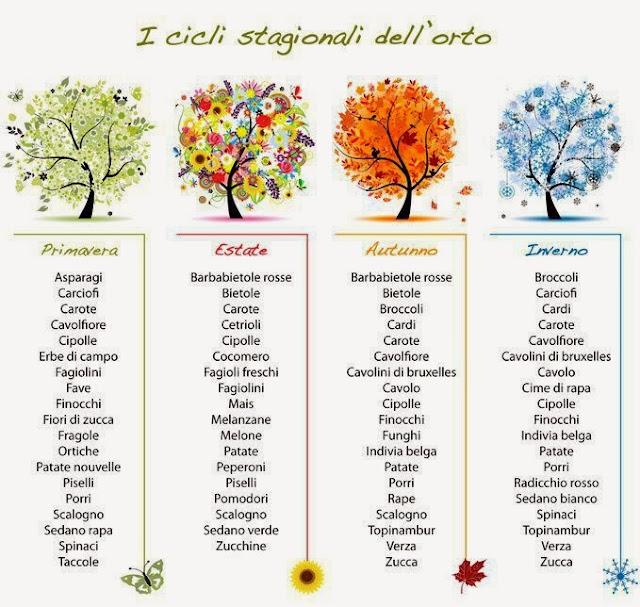 http://insolitobio.blogspot.it/2013/03/alimentazione-scegliamo-solo-frutta-e.html