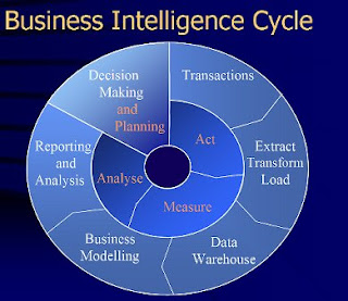 business intelligence with data mining A successful data warehousing strategy requires a powerful, fast, and easy way to develop useful information from raw data data analysis and data mining tools use quantitative analysis, cluster analysis business intelligence components.