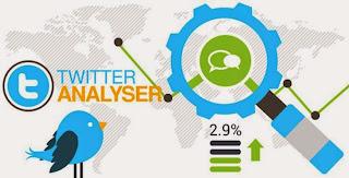 Twitter Analyser