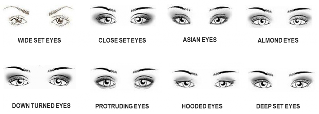 ... !!!!╠♥╣: How To Apply Eyeshadow To Compliment Your Eye Shape