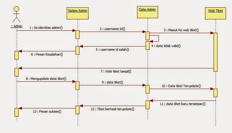 Sequence diagram pemesanan tiket online auto electrical wiring tutorial kampus com kumpulan tutorial rh tutorialkampus com uml sequence diagram sequence diagram example ccuart Image collections