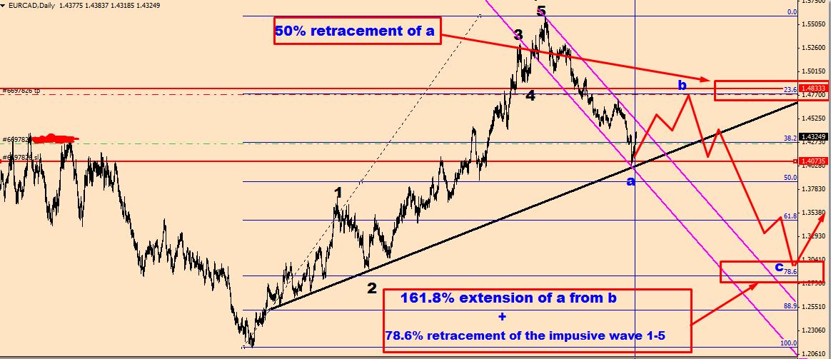 Long term fundamental analysis forex