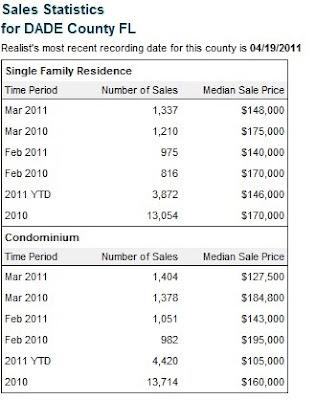 Miami Real Estate Statistics