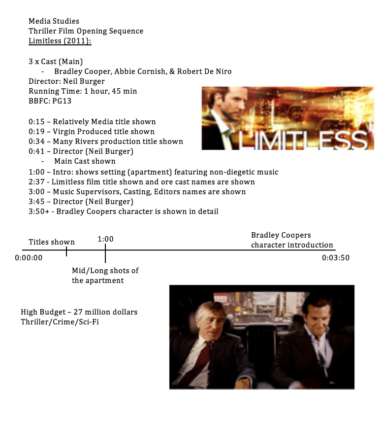 analysis of limitless Critics consensus: even with a likable hero, limitless cannot overcome its  credulity-straining premise and shaky, hole-riddled narrative 52% average  rating:.