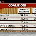 Ballarò ecco il sondaggio elettorale per le elezioni 2013