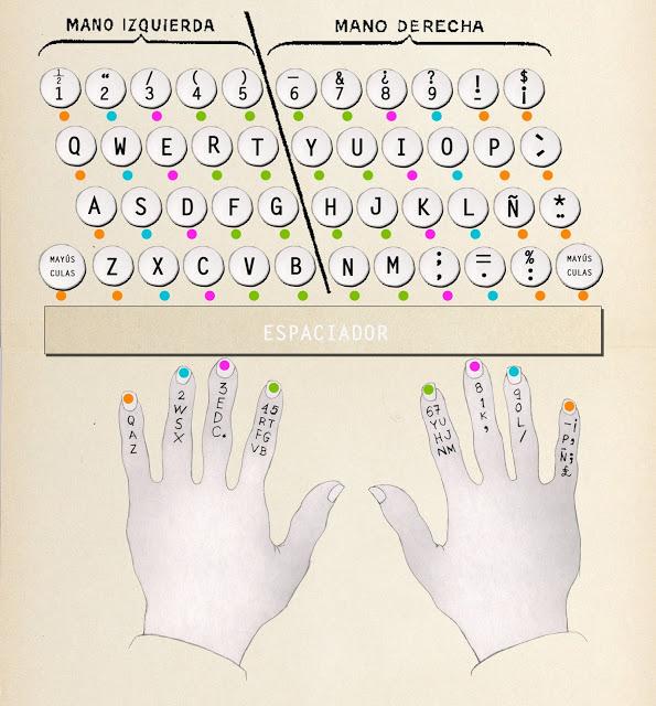 uso correcto del teclado, Dibujo
