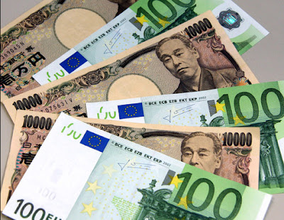 Euro Japanese Yen Forex Signal technical strategy