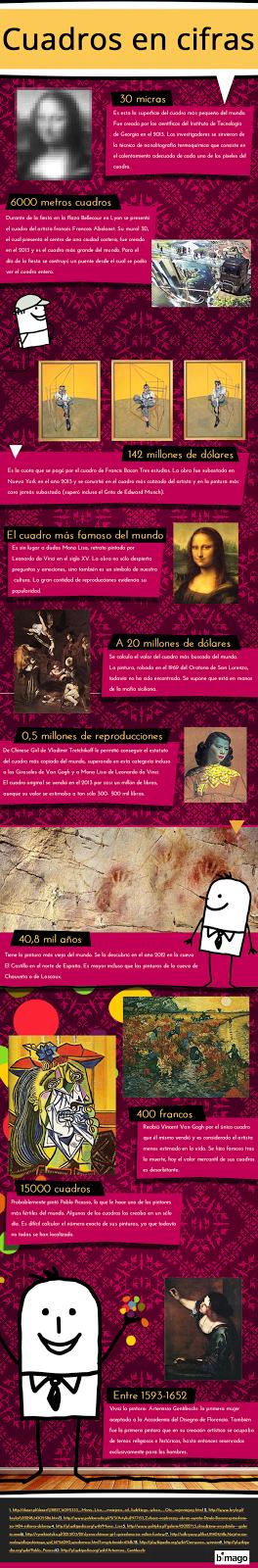 http://www.bimago.es/infografica