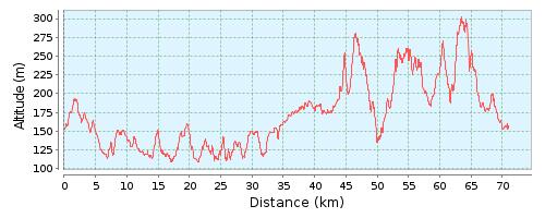 Grafico altimetria 70 km